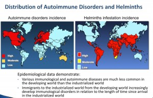 Autoimmune Disease and Developed Countries